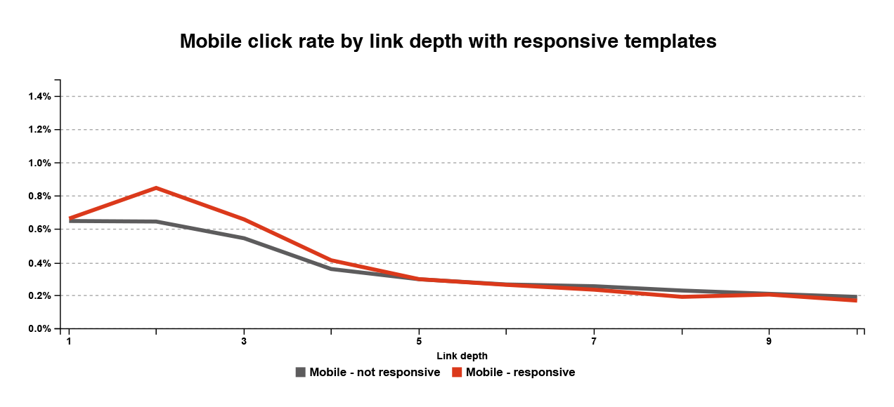 """We work in an increasingly mobile-oriented world. The Pew Research Center found that the use of phones to read email doubled between 2009 and 2013, and the November 2014 Ericsson Mobility Report estimates that smartphone subscriptions and traffic per phone will have respective annual growth rates of 15% and 25% until 2020. These trends raise many questions, especially for email marketers. Here are two we wanted to answer: """"What will mobile's impact be on email engagement?"""" and """"Can email campaign design counteract changing engagement rates?"""" Methodology We analyzed a random subset of email addresses that Mailchimp sends to and determined their corresponding devices from their user agent strings. For each address in our sample, we considered the device that registered the most clicks to be that user's preferred device. To focus on recipients that actually engage with email, only addresses that had clicked on an email campaign since the beginning of 2013 were considered. We aggregated sends and clicks to these addresses from Mailchimp users within a 6 month period to see how preferred device impacts engagement. We looked to see if use of our Inbox Preview feature and responsive templates help engage mobile subscribers, and we looked at how different links within a campaign are impacted. Readers click less on mobile What did we find out? For starters, PCs, tablets, and mobile devices accounted for 64%, 9%, and 27% of email addresses, and 72%, 9%, and 18% of clicks, respectively. Right off the bat, we could tell that PC users click more."""