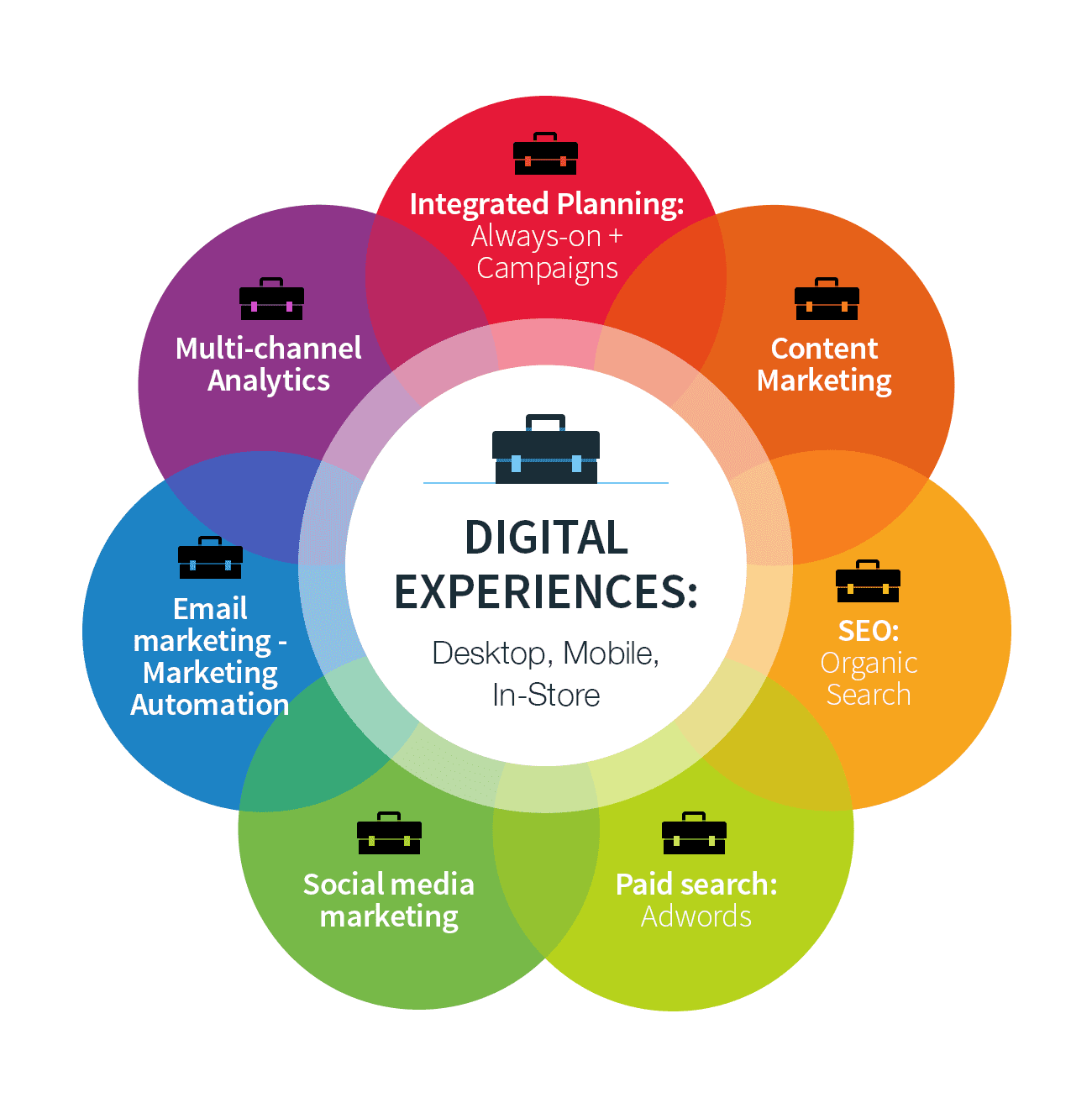 This years digital marketing trends2