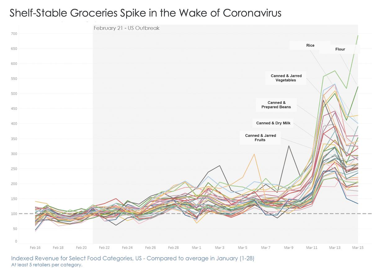 How the Coronavirus Affected Consumer Behavior