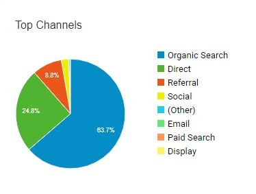 Email Marketing Analytics – what you should know
