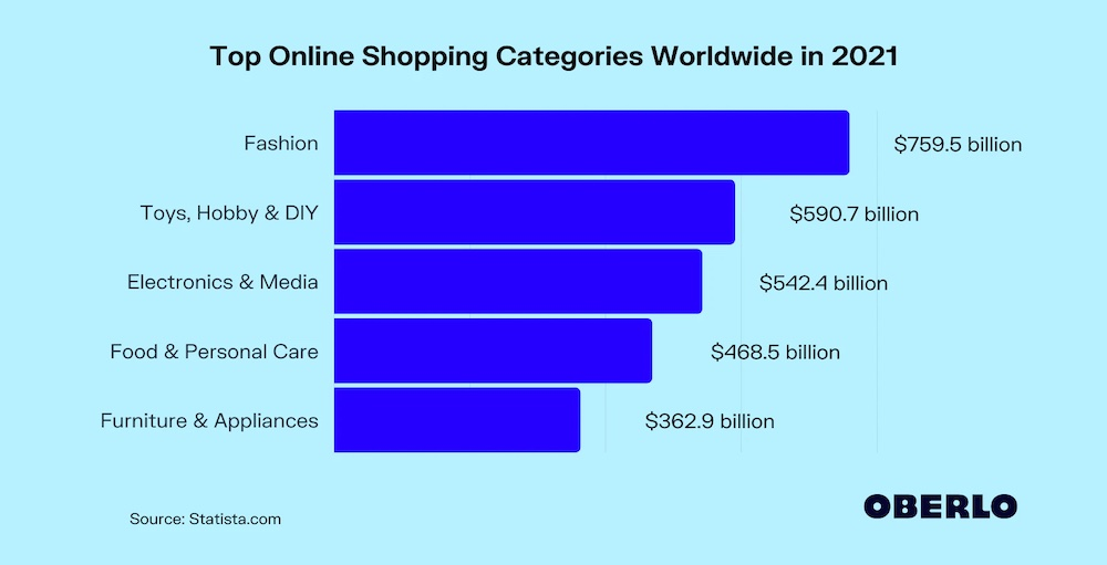 TOP ONLINE SHOPPING CATEGORIES