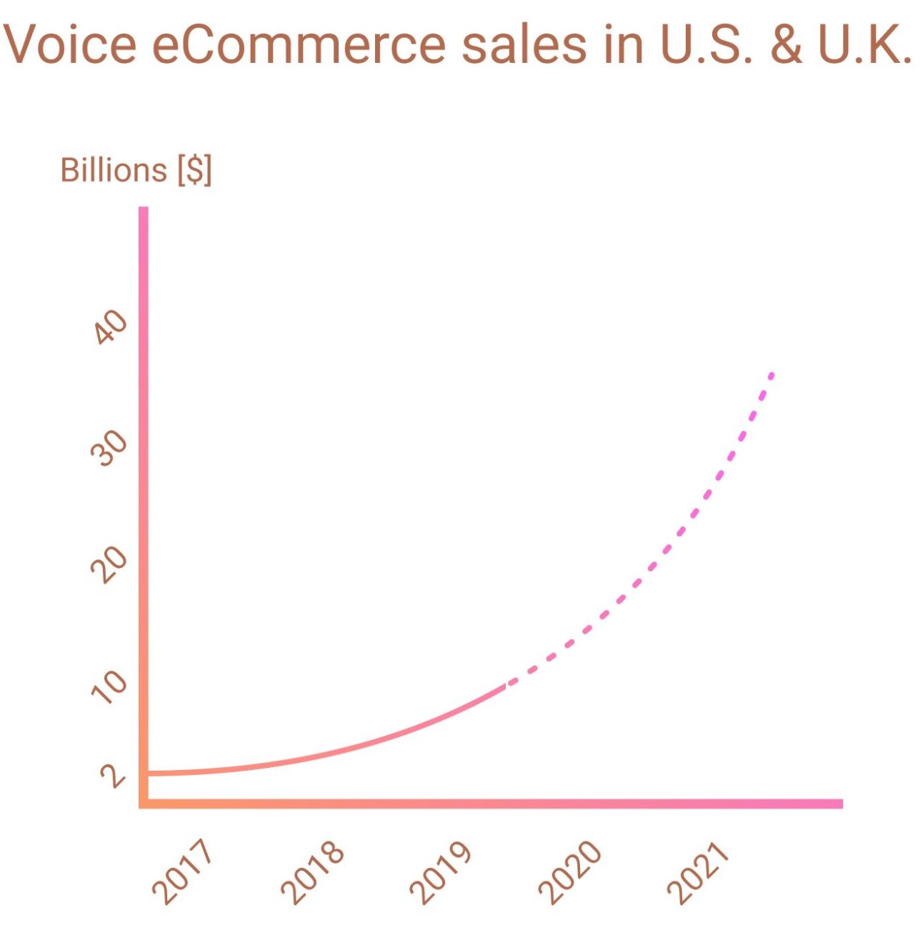 Top Fashion Retail eCommerce Trends happening now