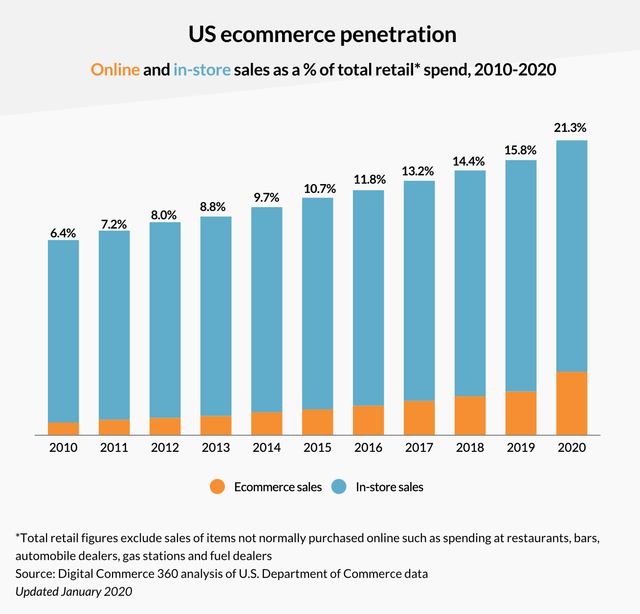 Ecommerce is the future of global economy