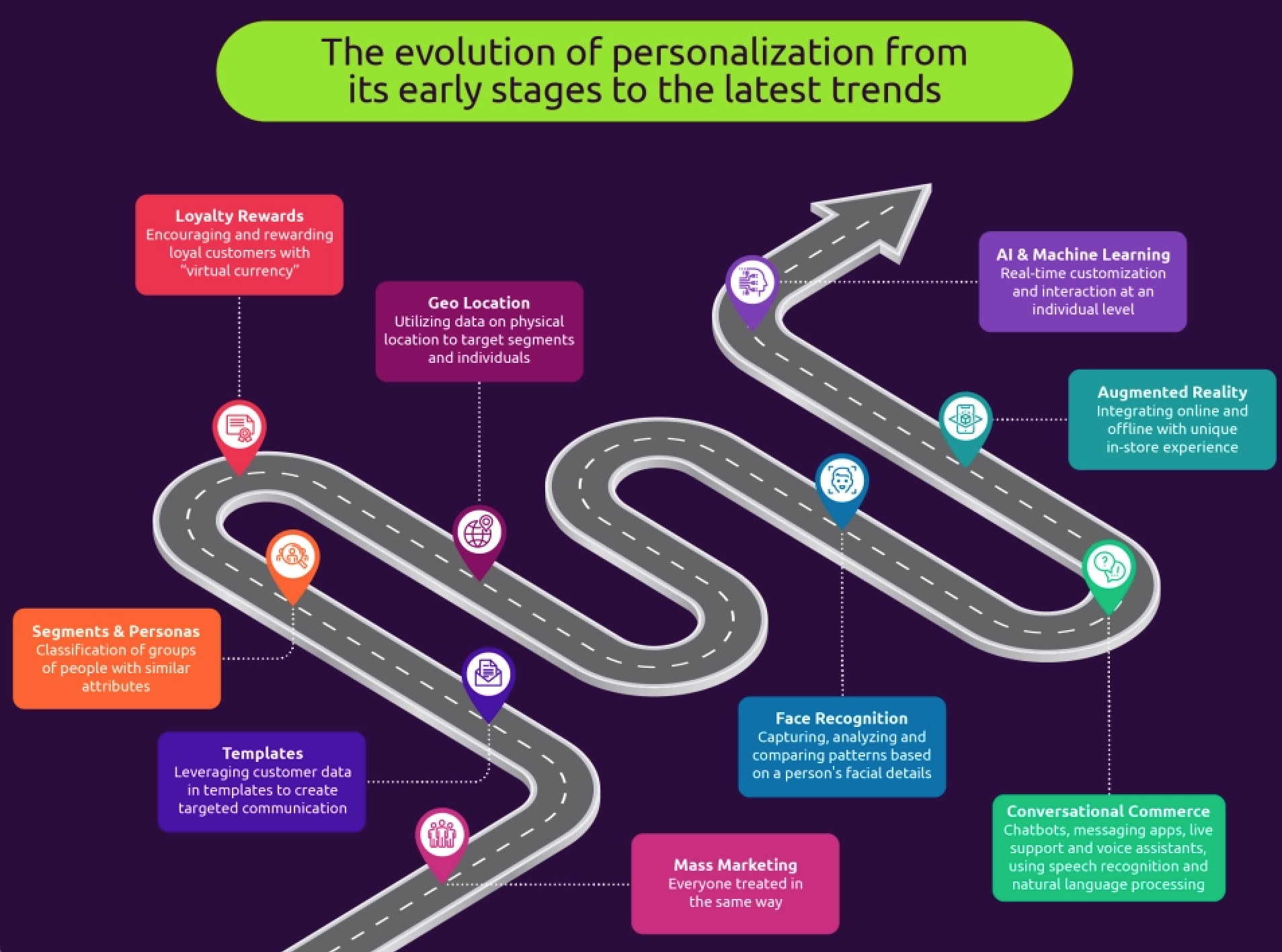 hyper-personalisation how to get it right