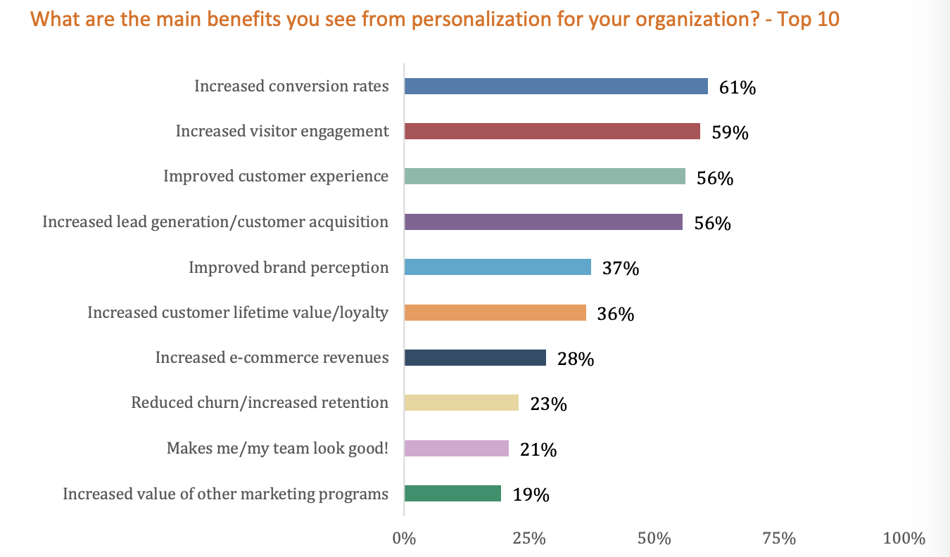 Content Personalisation Is Not Web Personalisation
