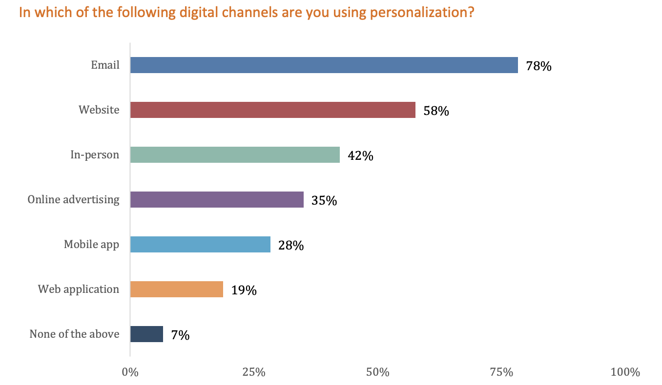 Personalization keeps rising. Compared to data from previous surveys by Evergage, positive results from personalization keep growing year-over-year, and even more organizations plan to maintain or increase their personalization budgets.  Increased conversion rates, increased visitor engagement, and improved customer experience are seen as the biggest benefits to personalization…