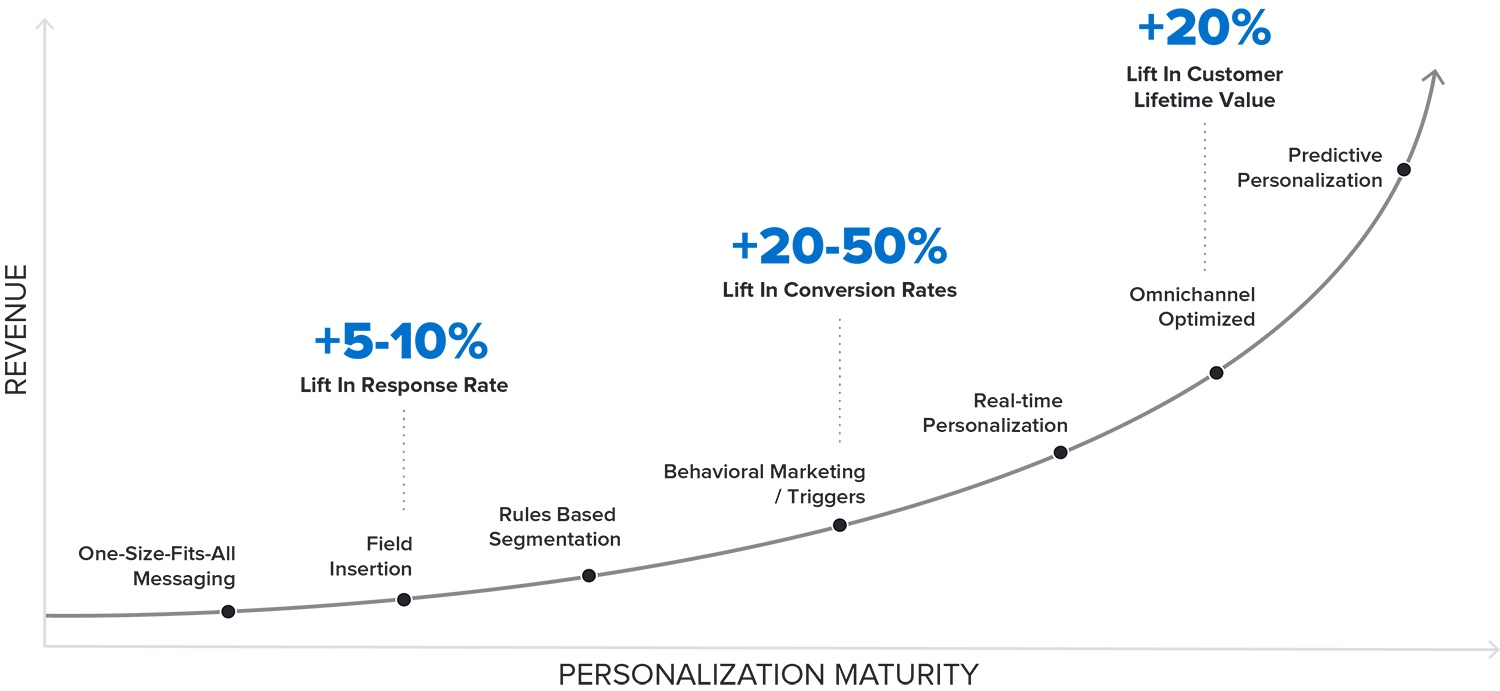 Personalisation Technology Landscape & Trends