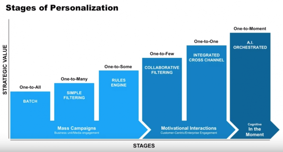 Personalisation Drives Retention and Monetisation