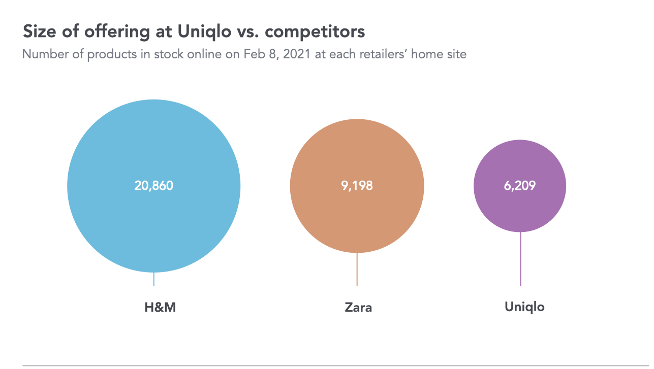 Secret ingredients of the Uniqlo strategy