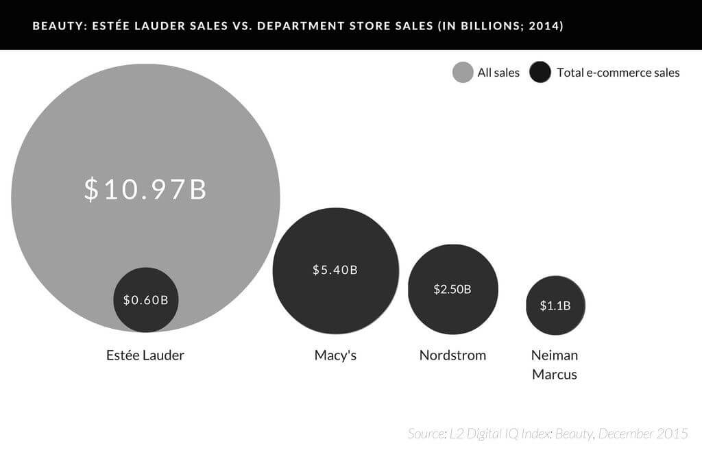 Beauty market is conquering ecommerce