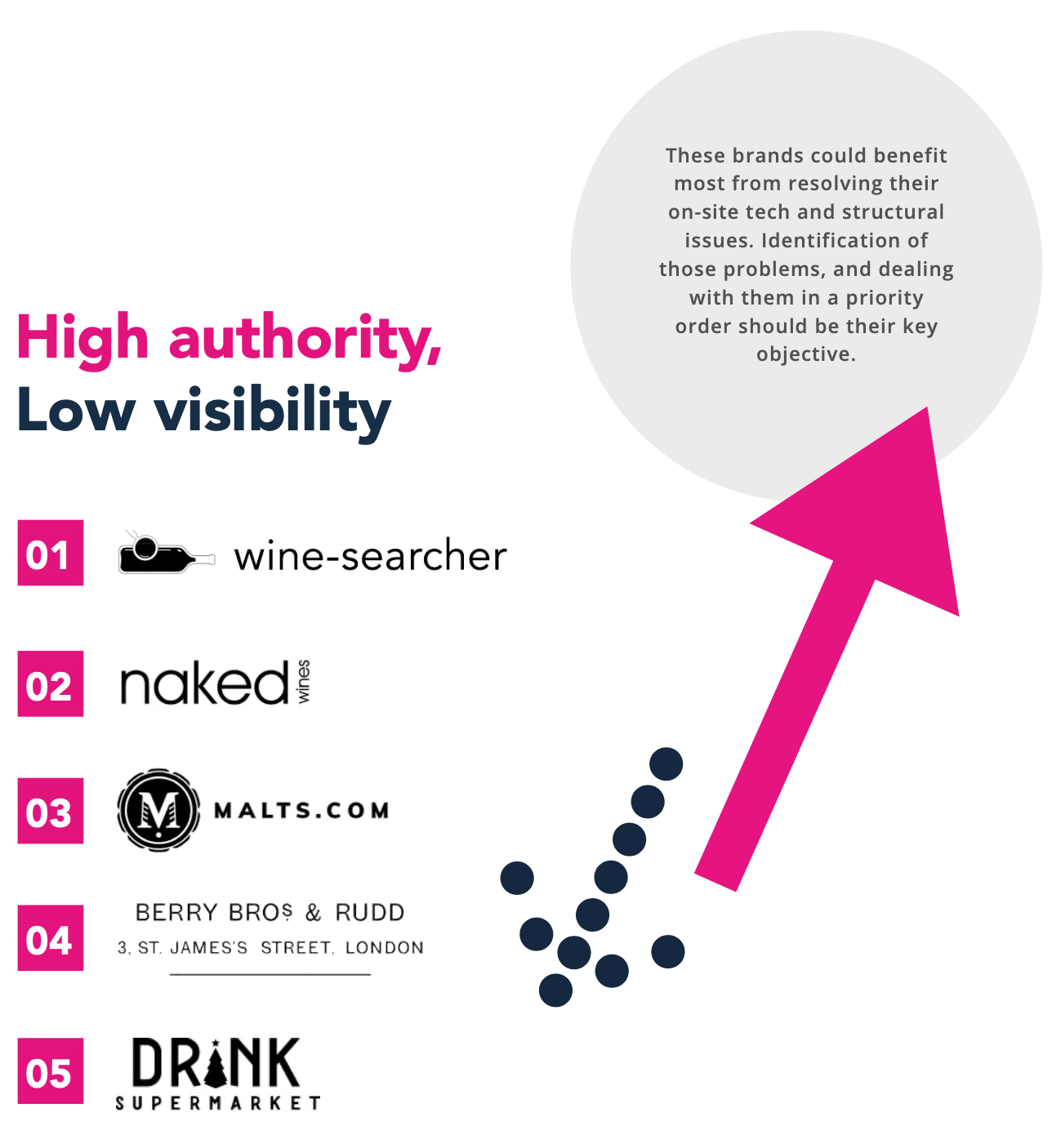 Selling alcohol online analytical findings of success