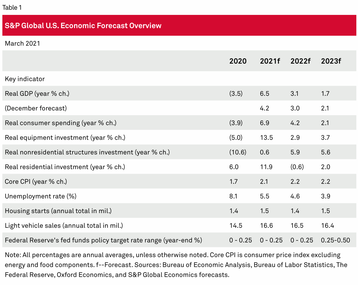 US outlook let the good times roll