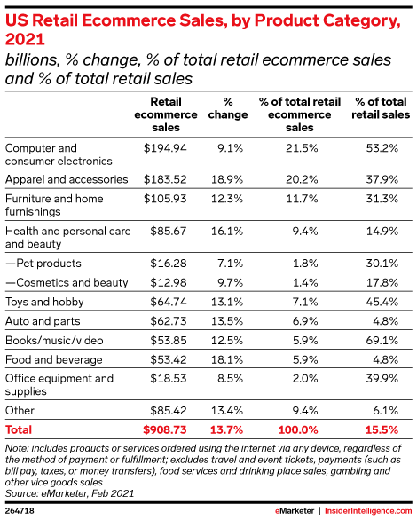 US Ecommerce by Category 2021