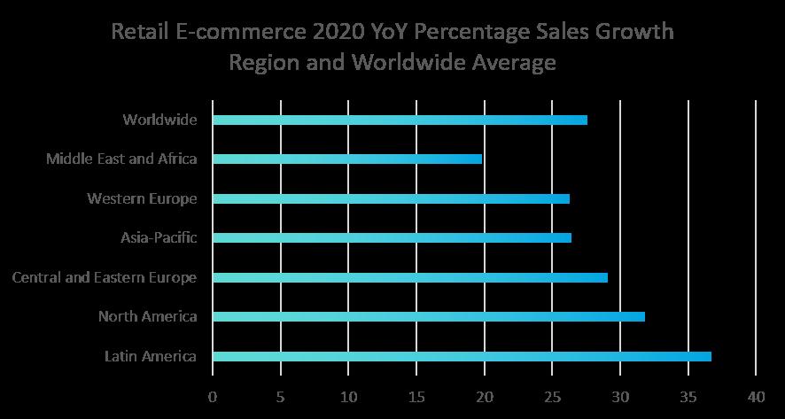 Technology development stimulates ecommerce growth