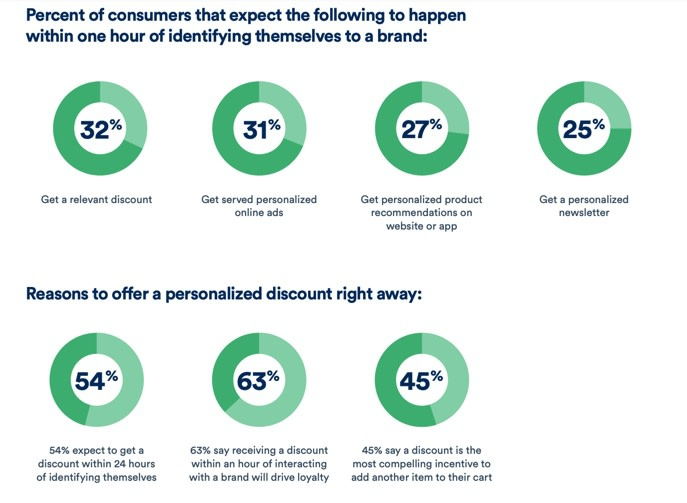 Why marketing personalisation is so important