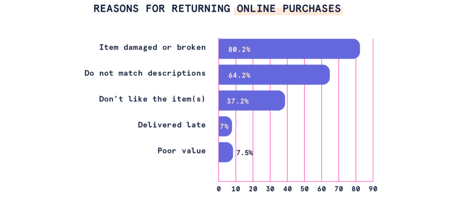 What influences product returns